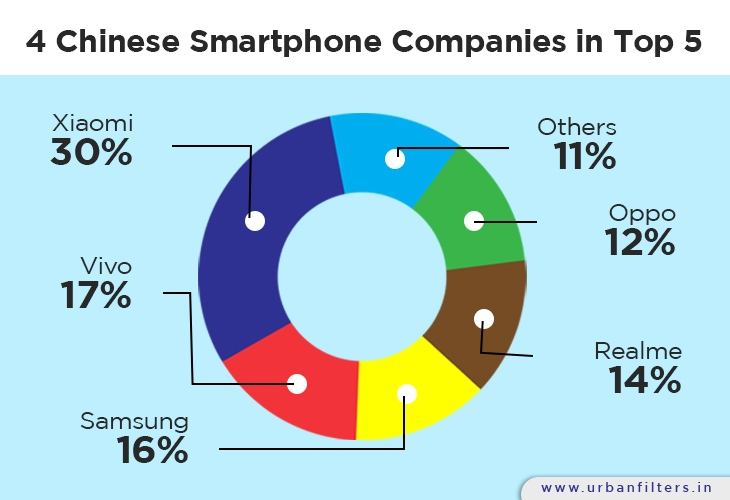 4 Chinese Brands in Top 5 Smartphone Companies